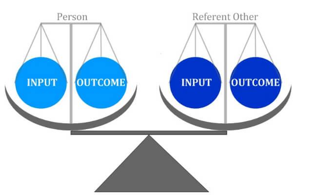adams theory of equity - job satisfaction