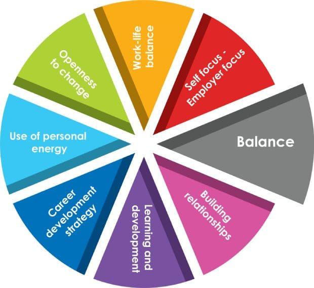 balance coaching licensing training